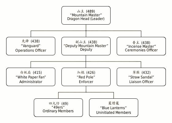 Structura Triadei chinezesti