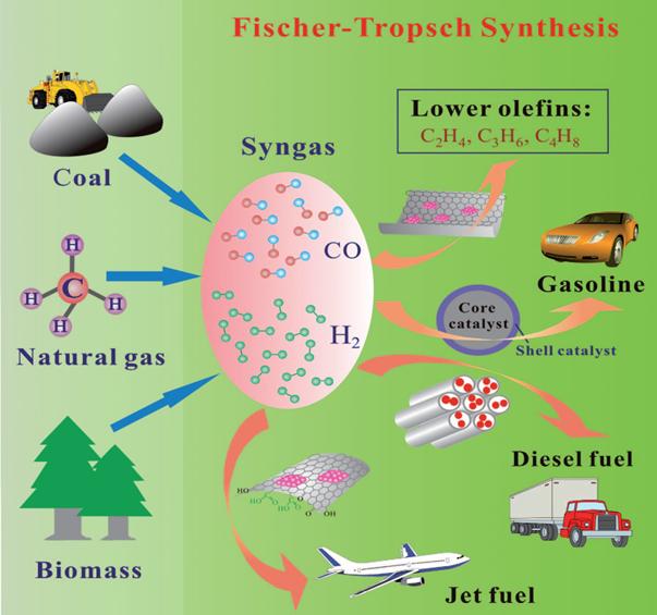 Metoda Fisher- Tropsch